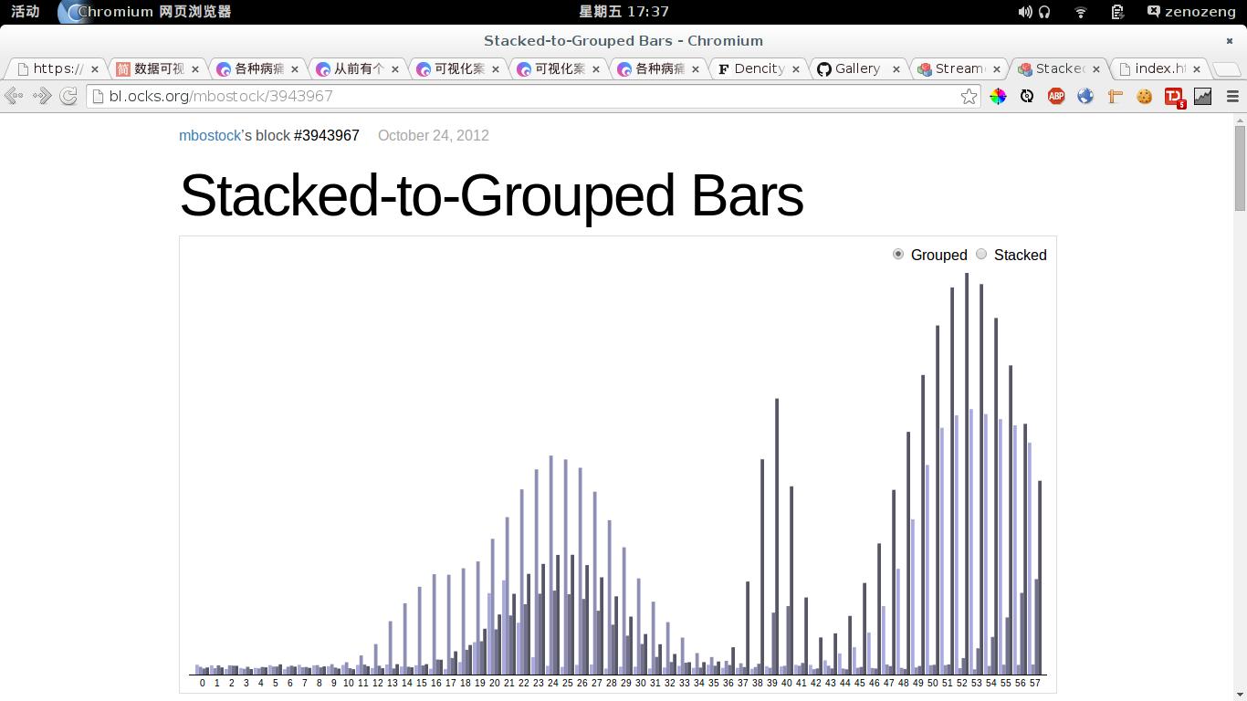 Grouped Bars